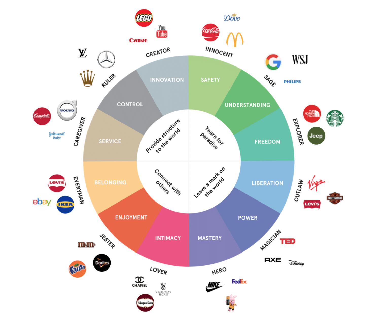 Brand archetype bepalen communicatie merk