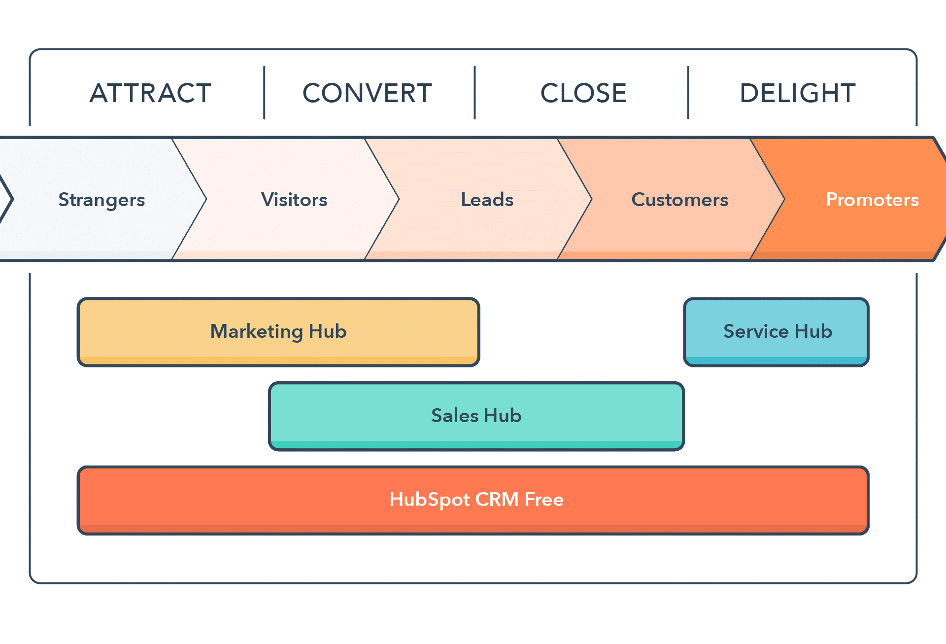 Hubspot-Inbound-Marketing-methode-Revaio