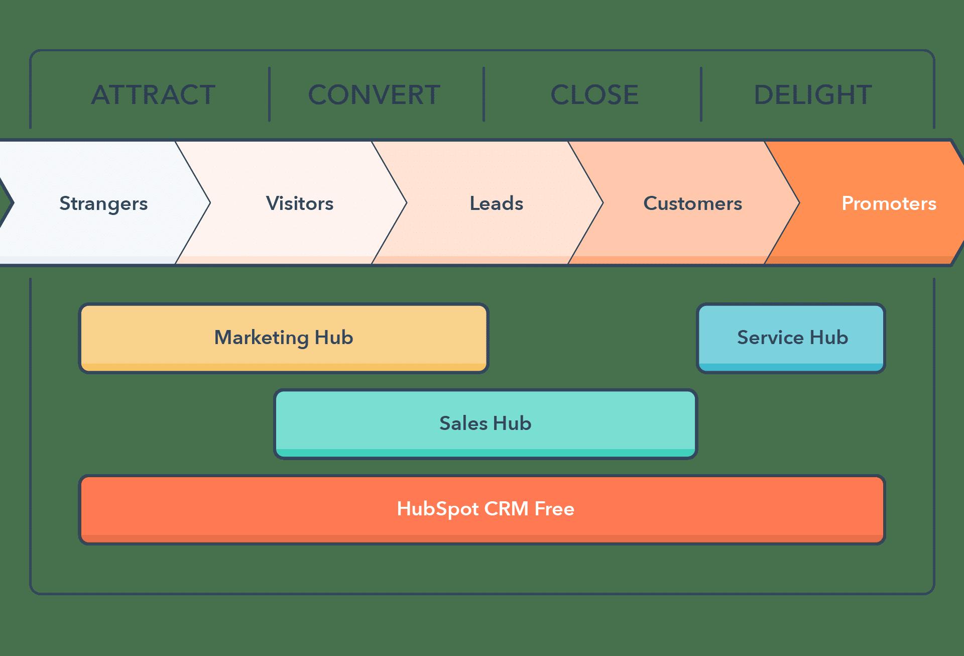 Hubspot-Inbound-Marketing-methode-Revaio