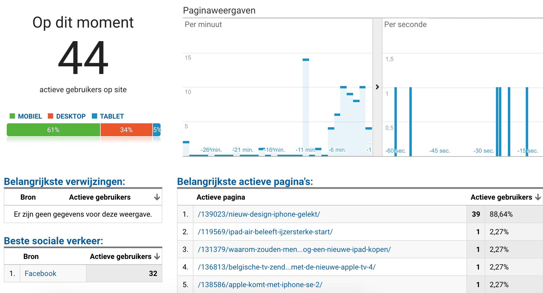 Realtime-Analytics-44-bezoekers-actief-e1527430787881