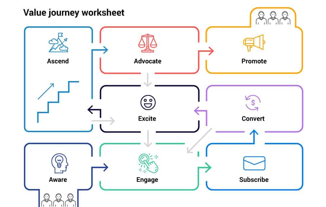 Value Journey strategie