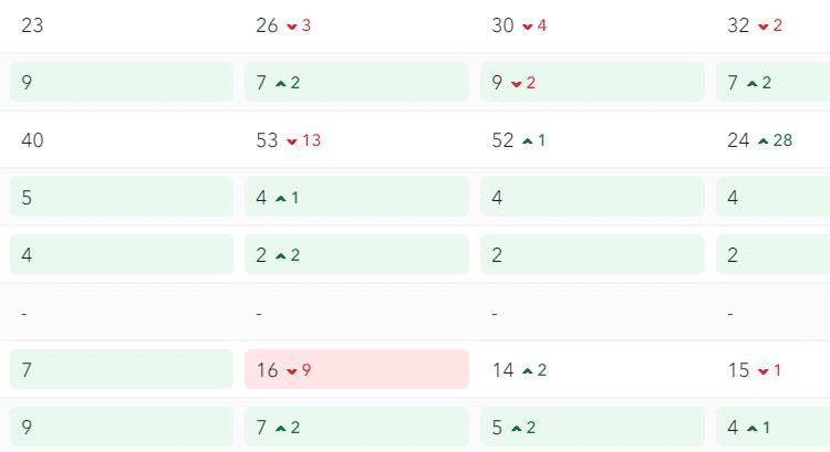 Zoekwoorden ranking check